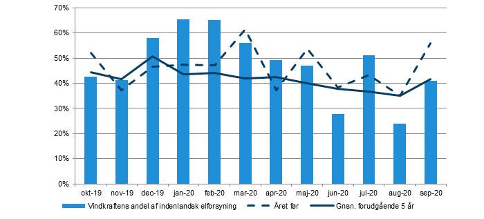 Vindkraftens andel af el-forsyning