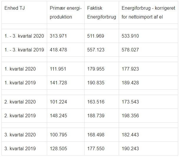Energiproduktion og energiforbrug i 1. - 3. kvartal af 2019 og 2020