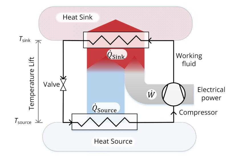 11.03.2021: Nyt projekt: Højtemperaturvarmepumper med naturlige kølemidler sætter skub i elektrificeringen af industrien | Optimering.nu