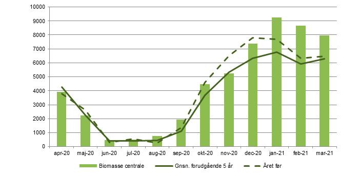 Biomasseforbrug på centrale værker [TJ].