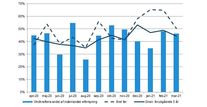 Vindkraftens andel af elforsyning [pct.].